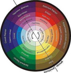 Практический семинар «Цвет в интерьере» Натальи Бодиной
